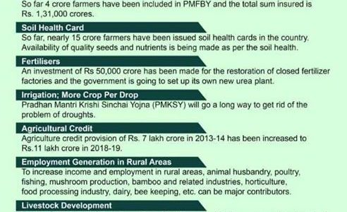 Key points of 'Agriculture Resolution' passed in BJP National Executive Meeting in New Delhi.
